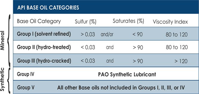base-oil-table